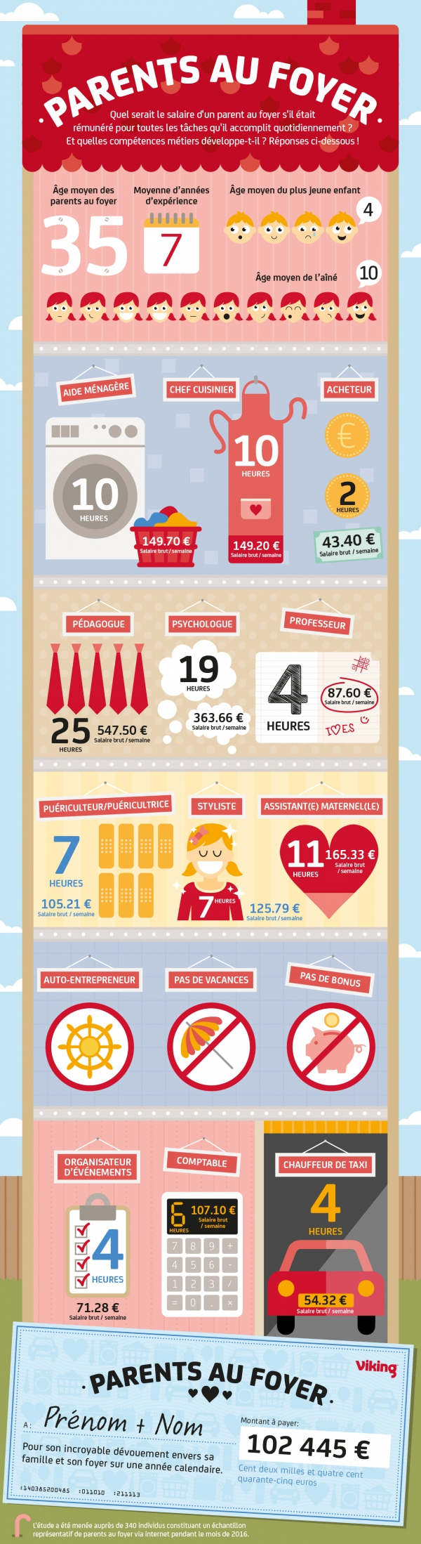 infographie repartitions taches et argent Parents au foyer